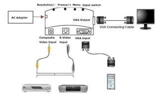 PC Laptop DVD S video 1 RCA to VGA LCD Converter Switch